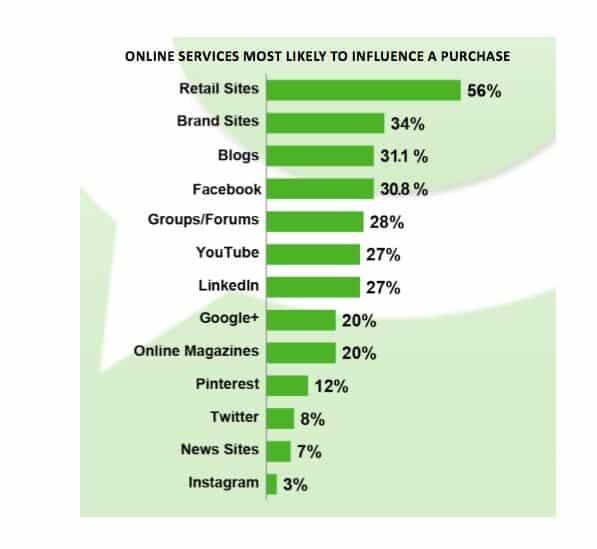 הבלוגים נמצאים במקום השלישי מבחינת השפעה אחרי אתרים מסחריים שונים