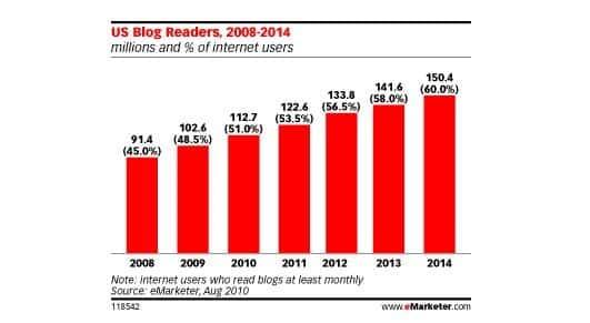 מספר קוראי הבלוגים יעלה בכ-2% כל שנה