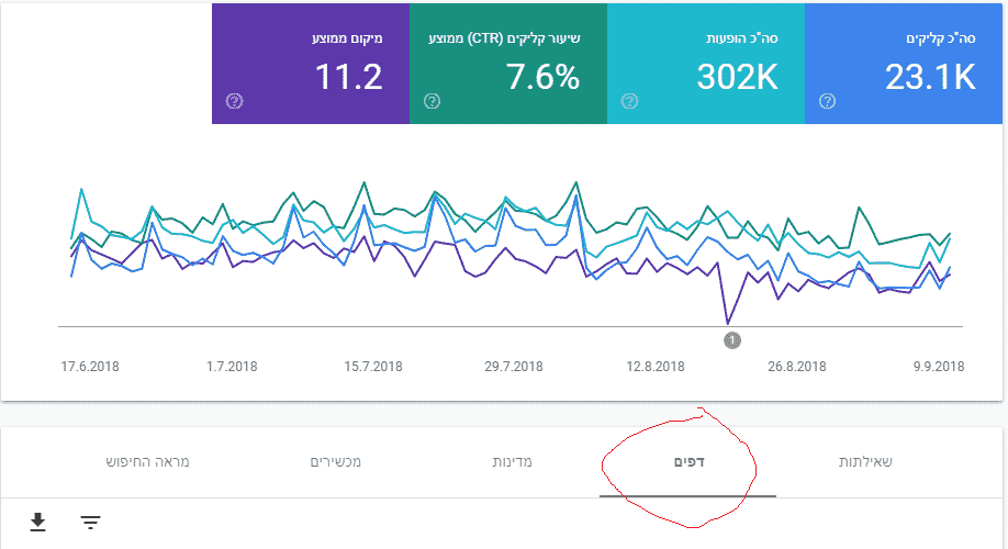 Google Search Console - דפים