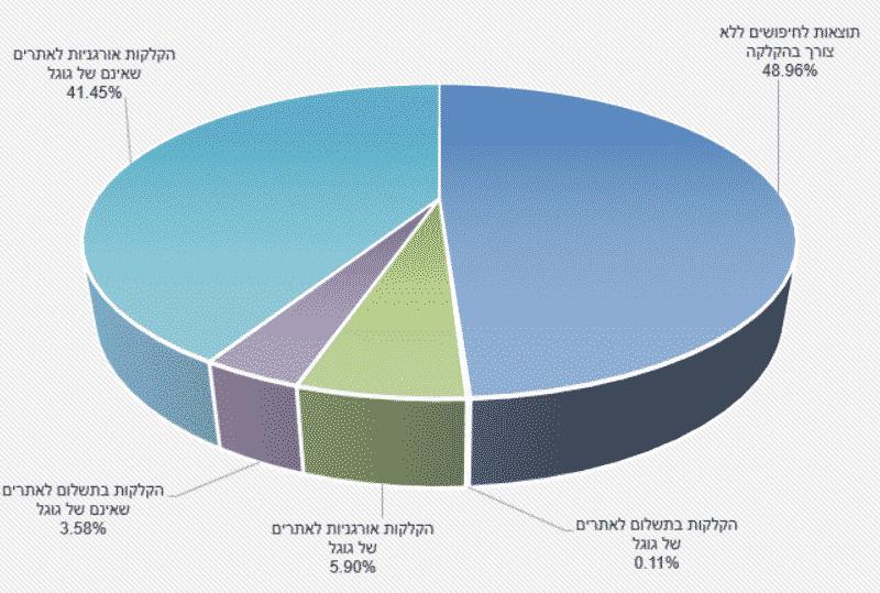 היכן מקליקים משתמשים לאחר חיפוש בגוגל (רבעון 1 ל-2019) (הנתונים נותחו ממעל מיליארד חיפושים במעל 10 מיליון מכשירים ניידים ונייחים)