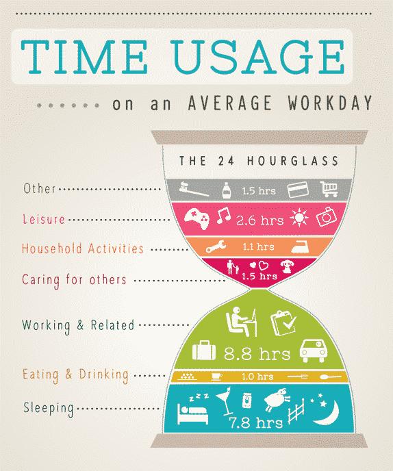 אינפוגרפיקה שמראה על מה בממוצע אנחנו מבזבזים את הזמן במשך יממה שלמה