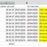 ניסוי: כך וידאו הגדיל את זמן השהיה בבלוג שלנו ב-23.47% בממוצע!