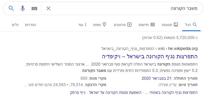 ויקיפדיה הוא אתר סמכותי ביותר, ולכן מופיע בראש תוצאות החיפוש לעתים קרובות