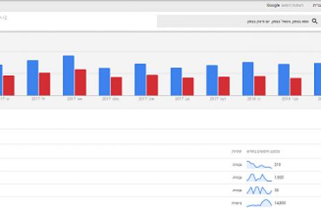 להגיע לעמוד הראשון של גוגל בלי לשלם על קידום אתרים